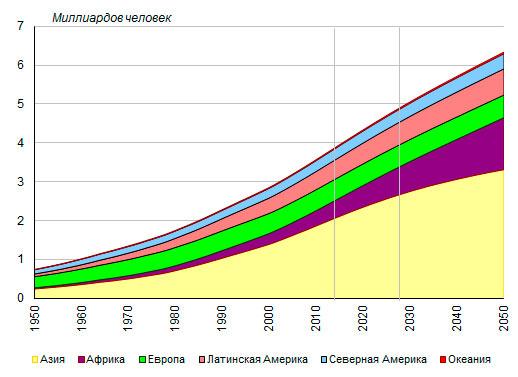 Численность городского населения по основным географическим регионам мира, 1950-2050 годы, миллиардов человек. Рис.5. там же