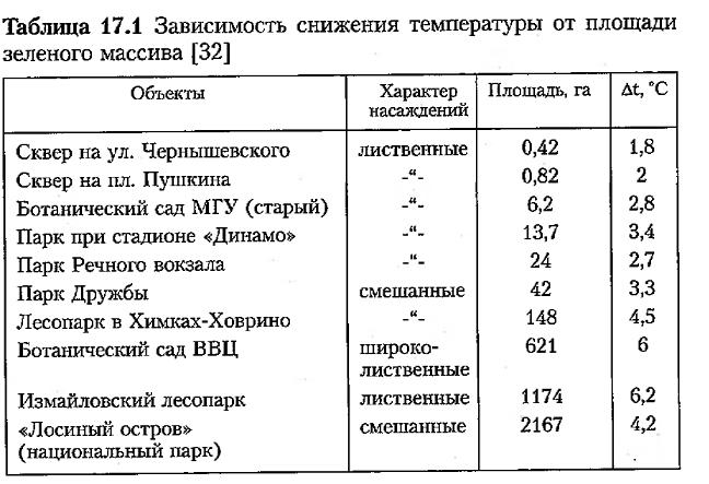 т17.1