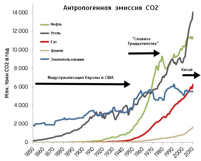 Источник данных об эмиссии - CDIAC. Cм. также пост в SkS The History of Emissions and the Great Acceleration