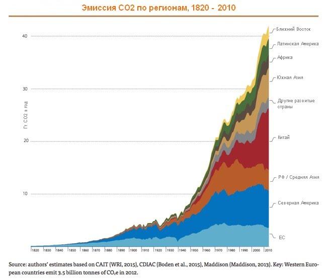 Из Chancel and Piketty (2015)