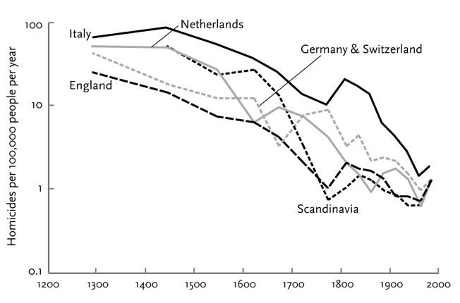 Число убийств на 100 000 населения  для периода 1200-2000 гг  - пять европейских стран или регионов.