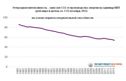 http://www.tsp-data-portal.org/Carbon-Intensity-of-GDP#tspQvChart