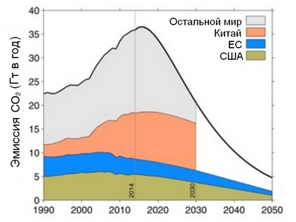 Из Peters et al.(2015), показаны траектории эмиссии США, ЕС и Китая на основе предварительного определения национальных вкладов (INDS), подготовленных к Парижской конференции в декабре 2015. Черная линия соответствует 2 °C.