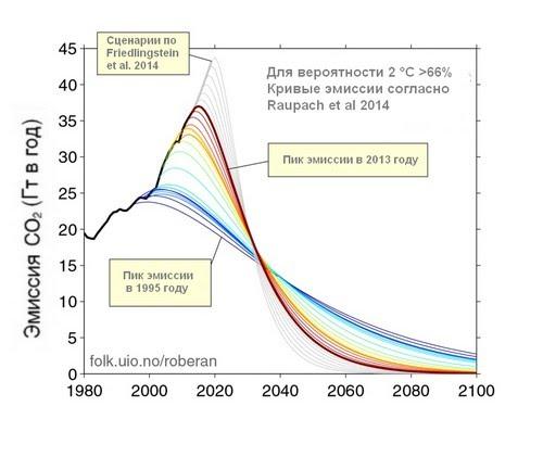 Из Robbie Andrew, с учетом землепользования и эмиссии других парниковых газов. Эти кривые не предполагают негативной эмиссии во второй половине века.