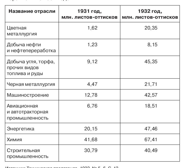 Таблица 2.9. Намечаемый ОНТИ выпуск технической литературы в 1932 году по ведущим отраслям промышленности в сравнении с 1931 годом. Источник: Техническая пропаганда, 1932, № 5–6. С. 13.