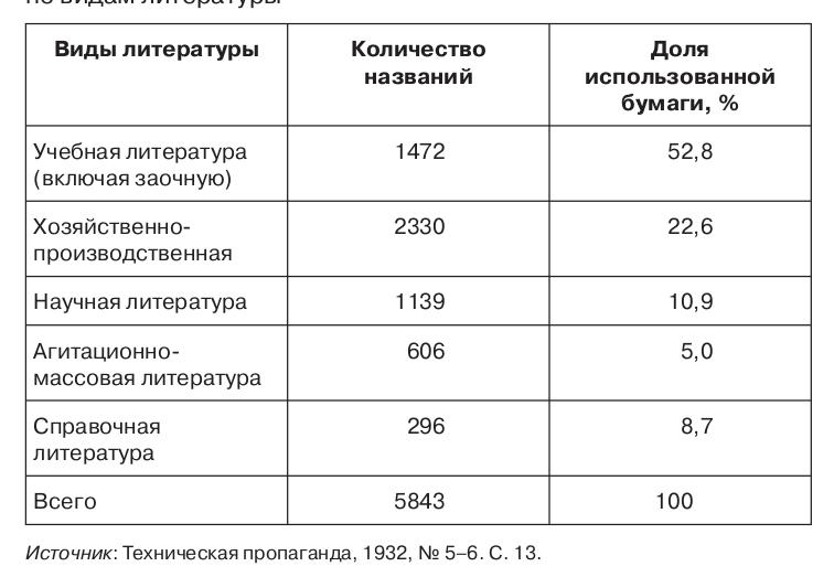 Таблица 2.10. Книжная продукция ОНТИ в 1932 году по видам литературы Источник: Техническая пропаганда, 1932, № 5–6. С. 13.