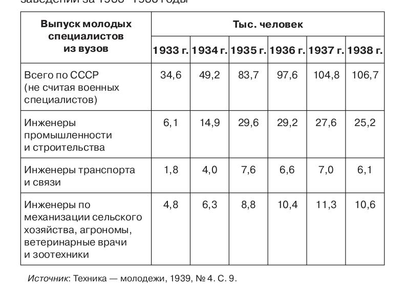 Табл. 2.11. Выпуск молодых специалистов из высших ученых заведений за 1933–1938 годы