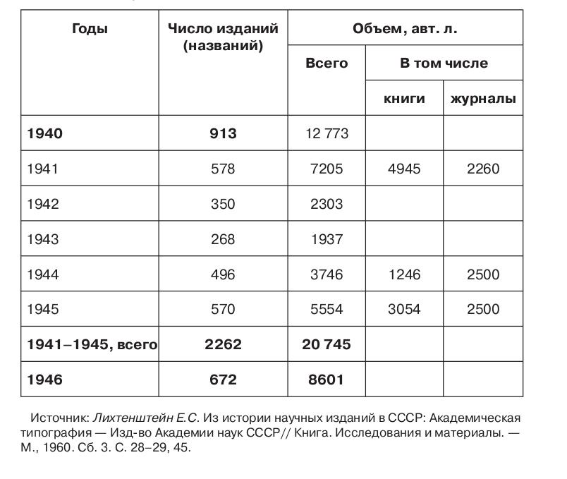 Таблица 2.14. Динамика выпуска книг и журналов Академией наук СССР
