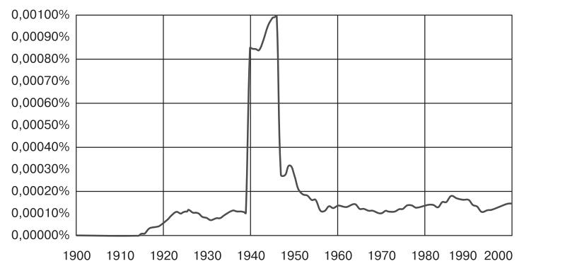 Рис. 2. Частота употребления слов «Ньютон» в русскоязычных изданиях