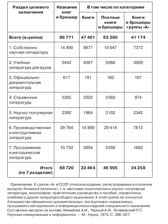 Таблица 2.15. Распределение книг и брошюр СССР в 1974 году по категориям