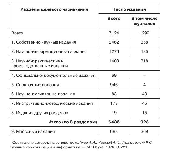Таблица 2.16. Распределение периодических и продолжающихся изданий СССР (без газет) по разделам целе- вого назначения в 1974 году