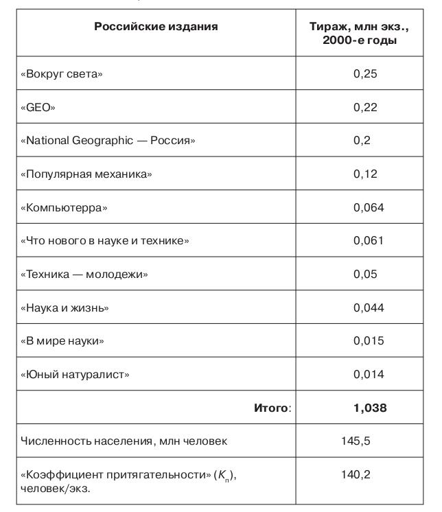 Таблица 3.4. Тиражи ведущих научно-популярных журналов в Российской Федерации в 2000-е годы 203