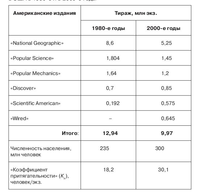 Таблица 3.5. Тиражи ведущих научно-популярных журналов в США в 1980-е и в 2000-е годы