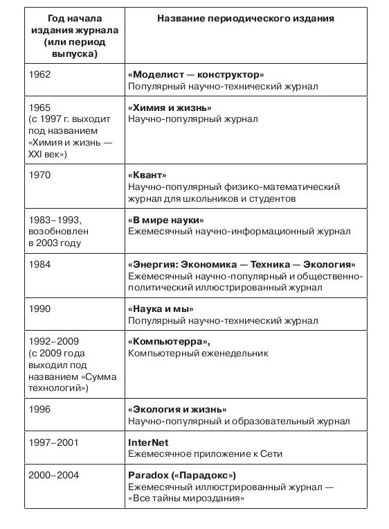 Таблица 3.8. Самоидентификация современной российской научно-популярной периодики