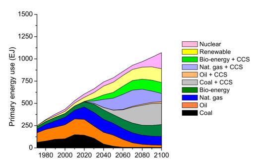Показано глобальное использование первичной энергии (в эксаджоулях) для сценария RCP2.6. Из Van Vuuren и др.(2011), часть рис.2 из этой работы