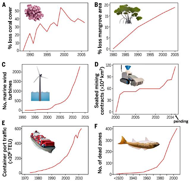 Рисунок 5. Изменения в Мировом океане. А — глобальная потеря коралловых покровов, B — глобальная потеря мангровых лесов, С — увеличение общего количества морских ветрогенераторов, D — увеличение донных площадей в международных водах, отданных под добычу полезных ископаемых, Е — увеличение объема контейнерных портовых перевозок, F — возрастание числа обедненных кислородом «мертых зон» в Мировом океане. Рисунок из [2].
