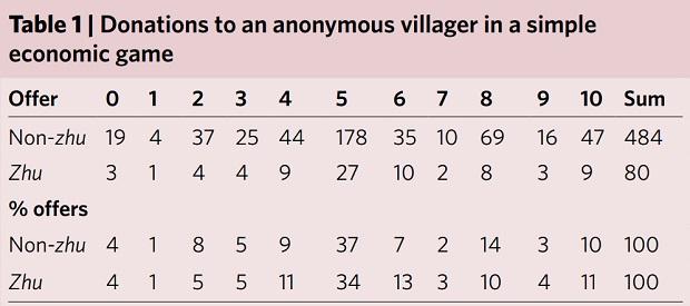 Результаты экономической игры-теста на готовность безвозмездно делиться. Каждый участник распоряжался суммой в 10 юаней, и мог пожертвовать от 0 до 10 юаней. «Ведьмы» и «не ведьмы» показали очень похожие результаты (P =0.7282). Ruth Mace et al., Nature Human Behaviour, 2018