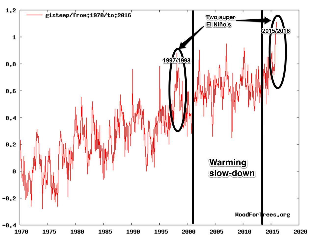 """""""Мы только что пережили самый теплый февраль за время инструментальных измерений. Это хорошо отражает то, как работает глобальное антропогенное потепление: на долгосрочный тренд под""""ема температуры - результат деятельности человека - накладывается кратковременный под""""ем - эффект Эль Ниньо, цикл солнечной активности и вулканическая активность; в результате - новые рекорды температуры. Данные НОАА"""""""