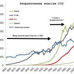 История охраны природы, 1945-ныне
