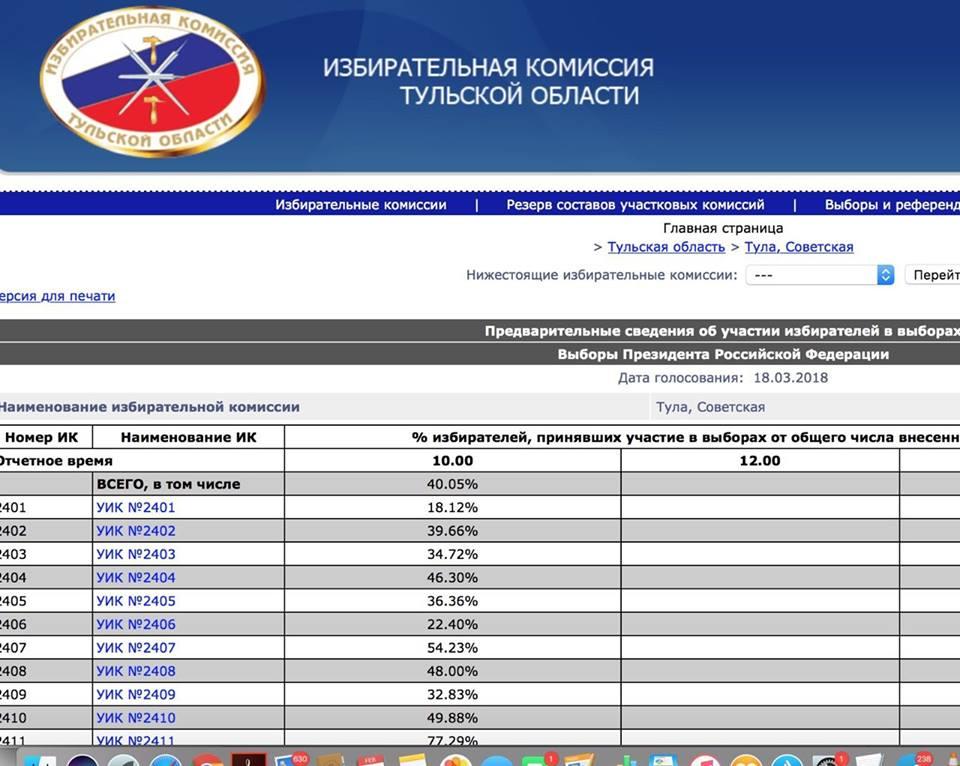 """волшебный избирком Тульской области уже успел обкатать в """"тестовом режиме"""" выборы президентом Путина, а потом вовремя эти цифры удалить с сайта."""