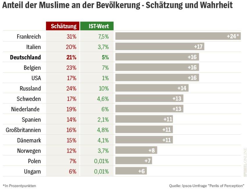 """Доля мусульман в населении разных европейских стран: по ощущениям """"коренных"""" (красный столбец), реальная (зелёная), серым - разность в %% пунктах. Spiegel Online,  14.12.2016. И обратите внимание на комментарии."""