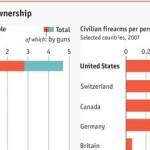 США: Личное огнестрельное оружие и убийства