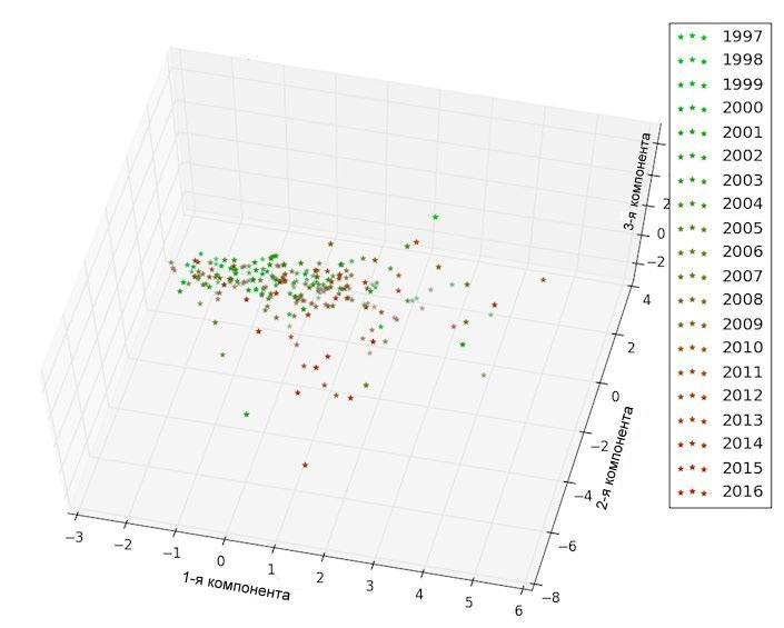Рис.2б. Анализ главных компонент tf-idf векторов, построенных на фундаментальном (теоретическом) и практическом (прикладном) слово-классах. Каждой точке соответсвует 50 статей. Оси соответствуют главным компонентам (1-3 и 1-2 соответственно).