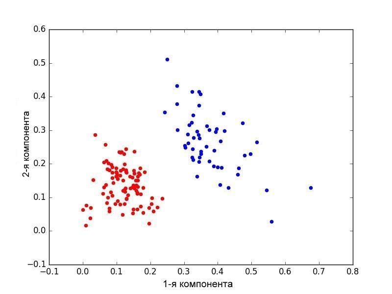 Рис.3. Метод k-средних. Кластер соответсвующий фундаментальным (теоретическим) документам отмечен красным. Синим и зеленым отмечен кластер соотвествующий статьям практического(прикладного) содержания. Каждой точке соответствует 50 статей. Оси соответствуют главным компонентам (1-3 и 1-2 соответственно).
