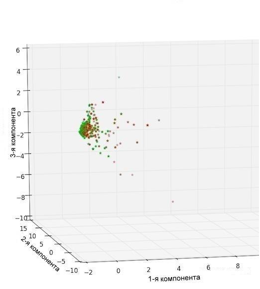 Рис.2г. Анализ главных компонент tf-idf векторов, построенных на «политическом» слово-классе. Каждой точке соответствует 50 статей.