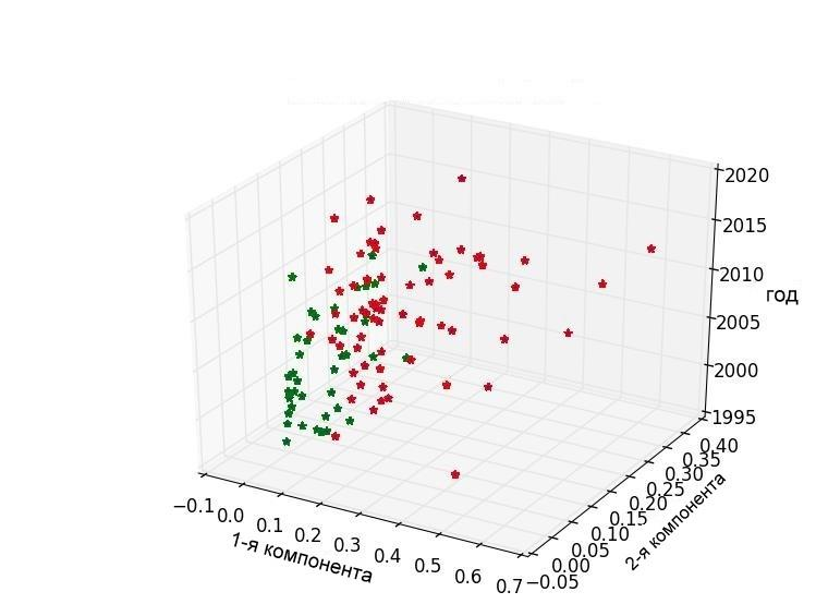 Рис.4. Метод k-средних. Кластер соответствующий документам c превалированием слов из коммерческого слово-класса отмечен красным. Синим и зеленым отмечен кластер соотвествующий статьям некоммерческой направленности. Каждой точке соответсвует 50 статей. Оси соотвествуют 1-2 главным компонентам и году (на левом рисунке).