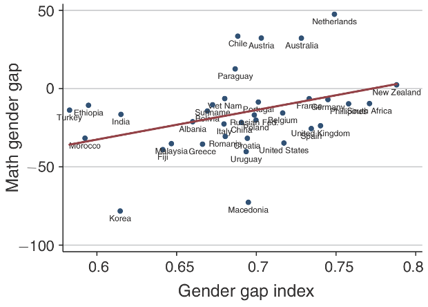 График, изображающий зависимость баллов по математическому тесту PISA от индекса гендерного неравентсва в странах