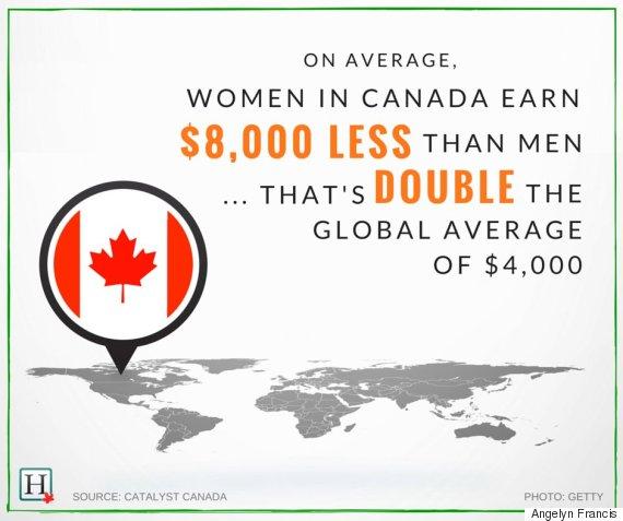 Современное положение канадок. Источник Huffington Post.