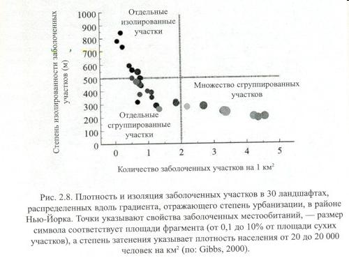 Другой пример неблагоприятной динамики из: Хански, 2010