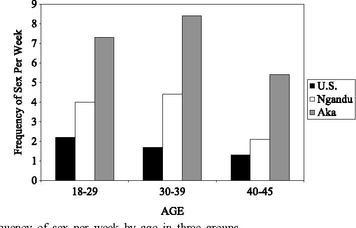 Рис. 7.19. Уровень половой активности у мужчин населения США (1), земледельцев нганду (банту, 2) и пигмеев ака (3). Из: Hewlett, Hewlett, 2010.