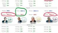 Print PDF Добрые люди, как водится — не коммунисты, проанализировали кто и как голосовал во время выборов президента РФ. Это интересно хотя бы из-за того, что даже оппозиционные спецы по […]
