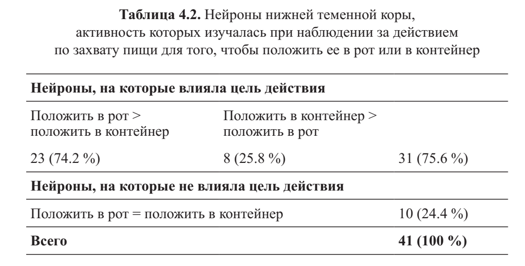 Таблица 4.2. Нейроны нижней теменной коры, активность которых изучалась при наблюдении за действием по захвату пищи для того, чтобы положить ее в рот или в контейнер
