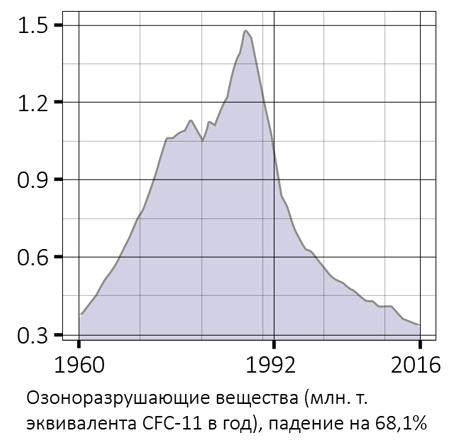 01_ozone_depletors__ru_diUBVkcq
