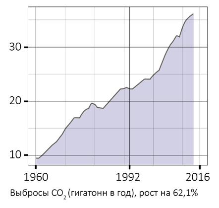 07_co2_emissions__ru_drjTNdbG