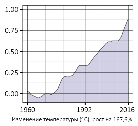 08_temperature_change__ru_djRgMgfL