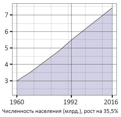 09_humans_population__ru_dUGKNbLg