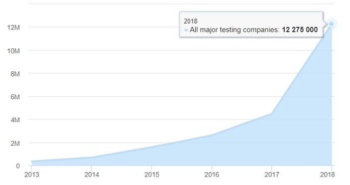 Рис. 1. Количество людей, прошедших персональный генетический тест, растет: к 2018 году результаты теста получили более 12 млн человек. При построении графика учитывались данные только крупных компаний. Изображение с сайта technologyreview.com
