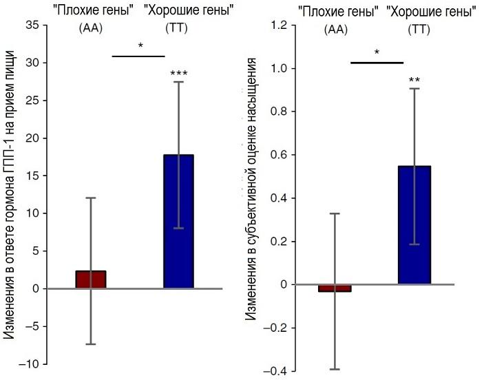 Рис. 5. Результаты второго эксперимента. Усы показывают стандартные отклонения, звездочки над отдельными столбиками указывают на достоверность изменения параметра между первым и вторым испытанием (до и после сообщения о генотипе), а звездочки над горизонтальной чертой на каждом из графиков указывают на достоверность различия между группами, которым сообщали о наличии у них «плохих» или «хороших» генов. Рисунок из обсуждаемой статьи в Nature Human Behaviour