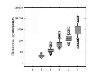 Рис. 7.21. Шесть уровней иерархии коллективов в обществах охотников-собирателей и вариации численности группировок на каждом уровне. Каждый кружок соответствует конкретному этносу. Серый прямоугольник — 67% CI, горизонтальная линия в нем — медиана. Парные линии сверху и снизу ограничивают 95% CI. Кружки ниже и выше — выпадающие значения. Из: Hamilton et al. 2007.