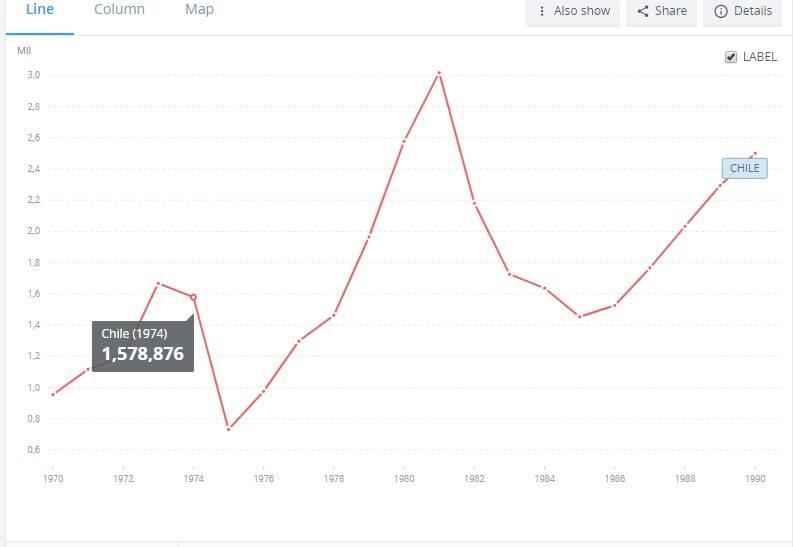"""Провалы экономики Чили, управляемой """"чикагскими мальчиками"""""""