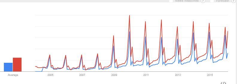 """Статистика англоязычных поисков """"подарок девушке"""" и """"подарок парню"""""""
