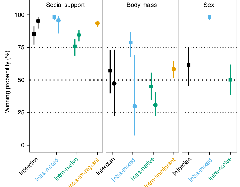 The effect of social support, body mass and sex on the probability that a spotted hyaena wins a dyadic interaction. Winning probabilities are predicted probabilities ± 95% CI for the four social contexts: interclan (members of two different clans interact), intra-mixed (native female or male interacts with immigrant male of the same clan), intra-native (two natives of same clan interact), intra-immigrant (two immigrant males of the same clan interact); and the two sexual contexts: intersex (female interacts with male, depicted with filled squares) and intrasex (two individuals of the same sex interact, depicted with filled circles). Probabilities were predicted for the individual with the greater social support ('social support' box), the heavier individual ('body mass' box) and the female ('sex' box).