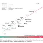 Чем больше неравенство по доходам, тем сильней «социальные язвы»