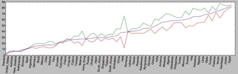 Рис 1. Красная линия показывает согласие женщин отдать приоритет права на работу мужчинам по странам в процентах. Зеленая линия показывает убежденность мужчин в том, что приоритет иметь работу должен принадлежать им. Синяя линия – среднее мнение общества. Данные на 2010-2014гг.