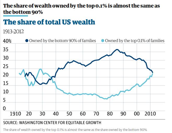 """Деление суммарного богатства в экономике США между 0.1% самых богатых семей (голубой) и 90% """"нижних"""" по доходам семей (тёмно-синий)"""