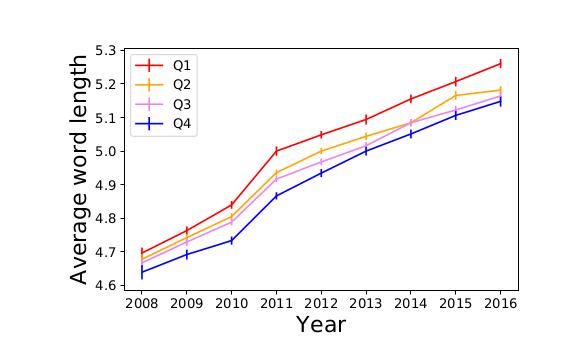 Динамика средней длины слов у пользователей с разным уровнем образования (уменьшается от Q1 к Q4). Источник Ivan Smirnov. The Digital Flynn Effect: Complexity of Posts on Social Media Increases over Time